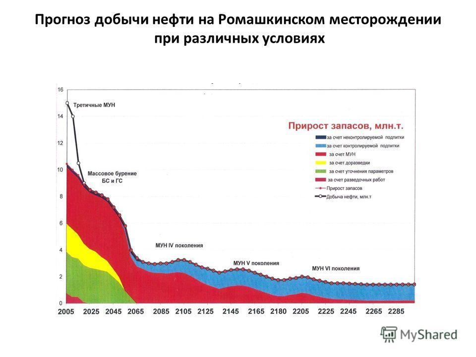 Прогноз добычи нефти на Ромашкинском месторождении при различных условиях