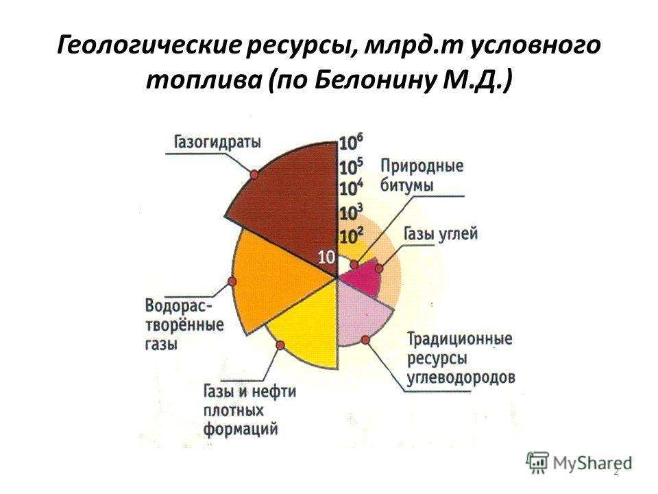 2 Геологические ресурсы, млрд.т условного топлива (по Белонину М.Д.)