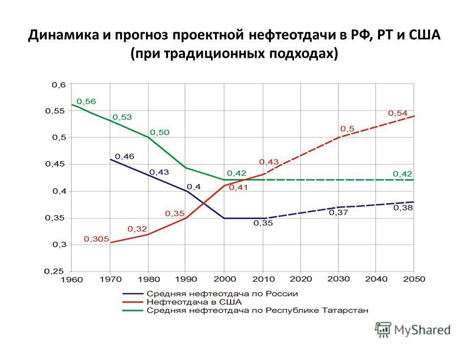 Динамика и прогноз проектной нефтеотдачи в РФ, РТ и США (при традиционных подходах)