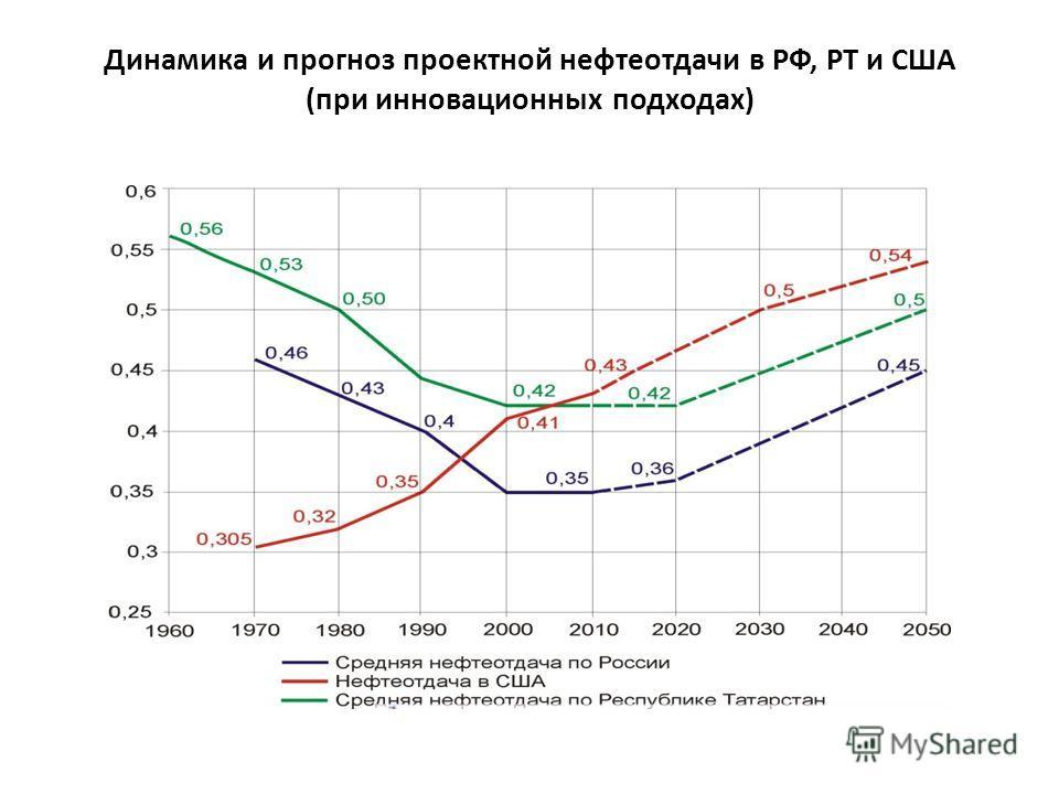Динамика и прогноз проектной нефтеотдачи в РФ, РТ и США (при инновационных подходах)