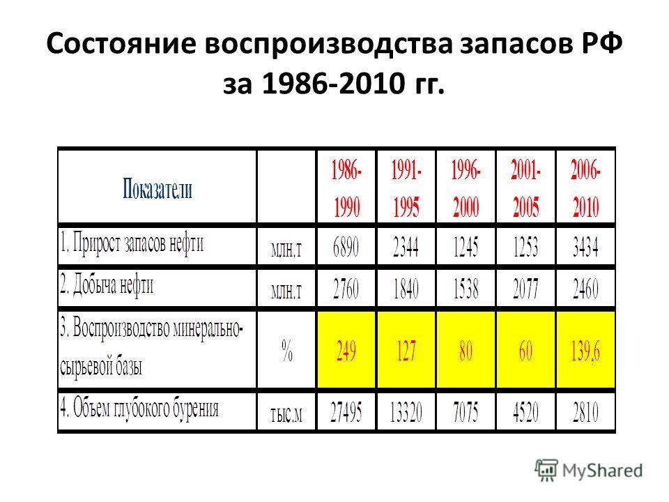 Состояние воспроизводства запасов РФ за 1986-2010 гг.