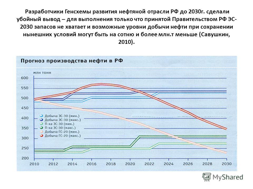 Разработчики Генсхемы развития нефтяной отрасли РФ до 2030г. сделали убойный вывод – для выполнения только что принятой Правительством РФ ЭС- 2030 запасов не хватает и возможные уровни добычи нефти при сохранении нынешних условий могут быть на сотню