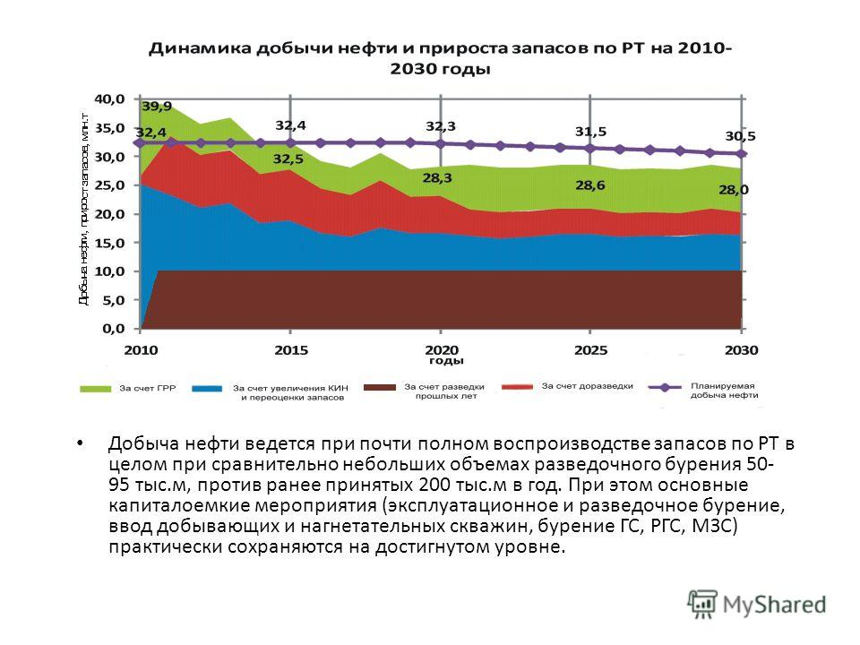 Добыча нефти ведется при почти полном воспроизводстве запасов по РТ в целом при сравнительно небольших объемах разведочного бурения 50- 95 тыс.м, против ранее принятых 200 тыс.м в год. При этом основные капиталоемкие мероприятия (эксплуатационное и р