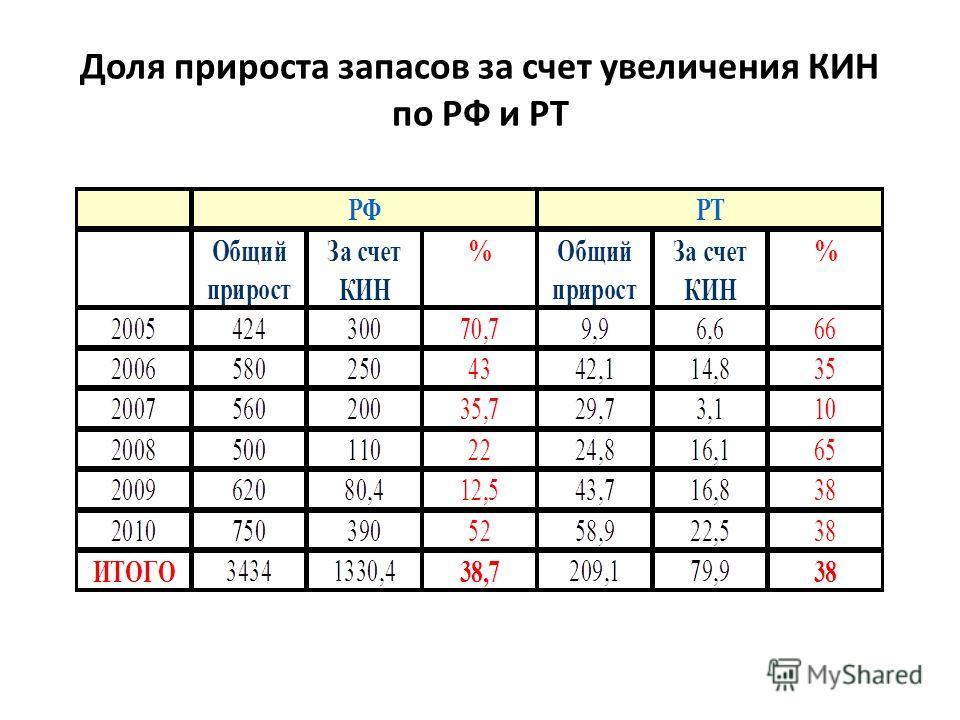 Доля прироста запасов за счет увеличения КИН по РФ и РТ