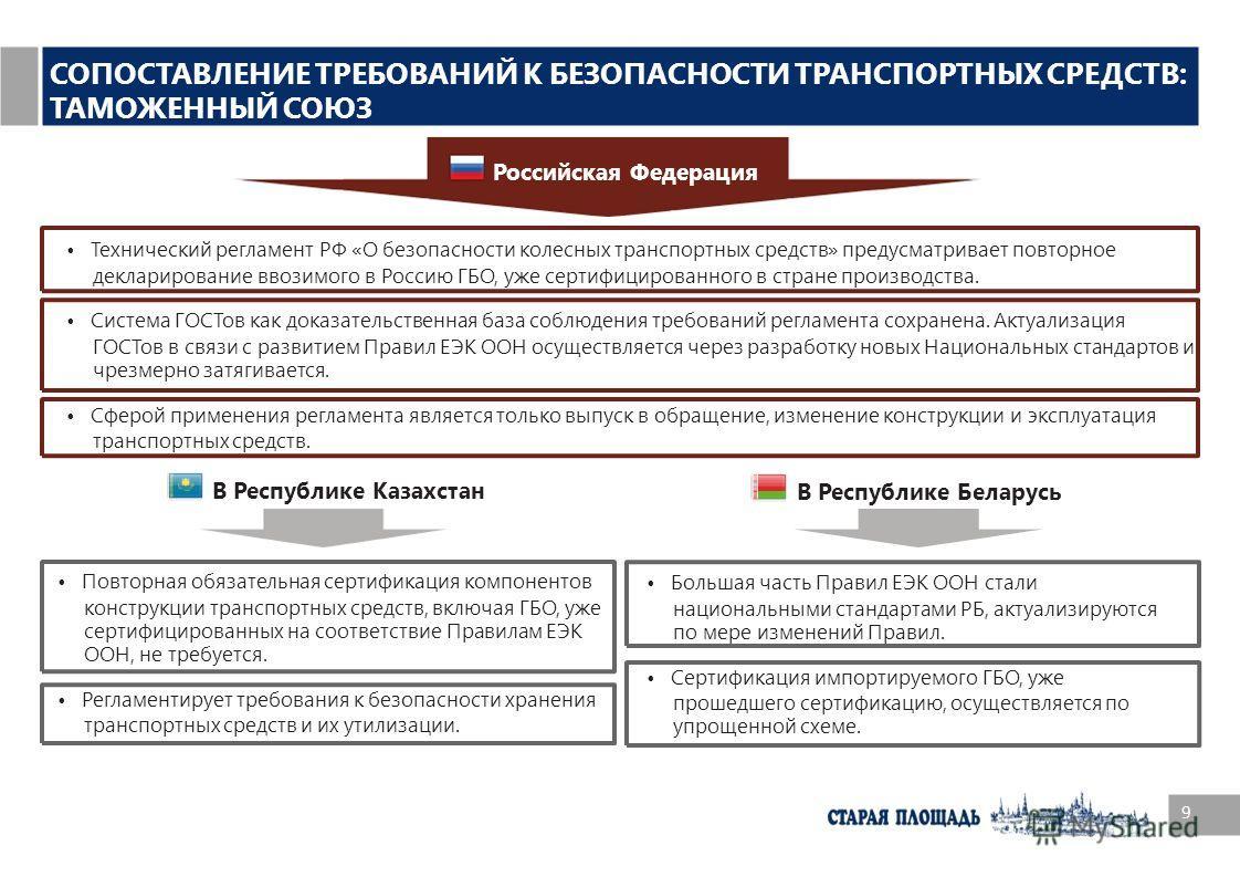 В Республике Беларусь Большая часть Правил ЕЭК ООН стали национальными стандартами РБ, актуализируются по мере изменений Правил. Сертификация импортируемого ГБО, уже прошедшего сертификацию, осуществляется по упрощенной схеме. 9 СОПОСТАВЛЕНИЕ ТРЕБОВА