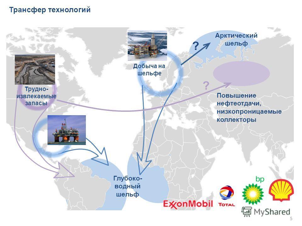 Трансфер технологий Трудно- извлекаемые запасы Арктический шельф Глубоко- водный шельф Добыча на шельфе ? ? Повышение нефтеотдачи, низкопроницаемые коллекторы 5