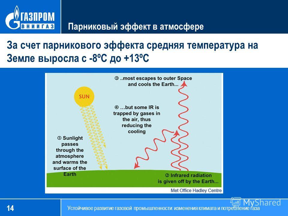 14 Устойчивое развитие газовой промышленности: изменения климата и потребление газа Парниковый эффект в атмосфере За счет парникового эффекта средняя температура на Земле выросла с -8ºC до +13ºC
