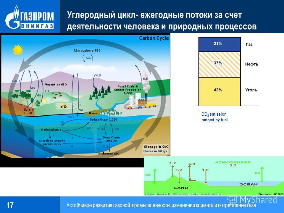 17 Устойчивое развитие газовой промышленности: изменения климата и потребление газа Углеродный цикл- ежегодные потоки за счет деятельности человека и природных процессов CO 2 emission ranged by fuel sources, 2006