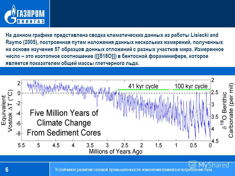 6 На данном графике представлена сводка климатических данных из работы Lisiecki and Raymo (2005), построенная путем наложения данных нескольких измерений, полученных на основе изучения 57 образцов донных отложений с разных участков мира. Измеренное ч