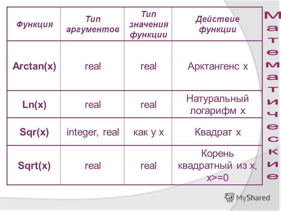 Функция Тип аргументов Тип значения функции Действие функции Arctan(x)real Арктангенс х Ln(x)real Натуральный логарифм х Sqr(x)integer, realкак у хКвадрат х Sqrt(x)real Корень квадратный из х, х>=0