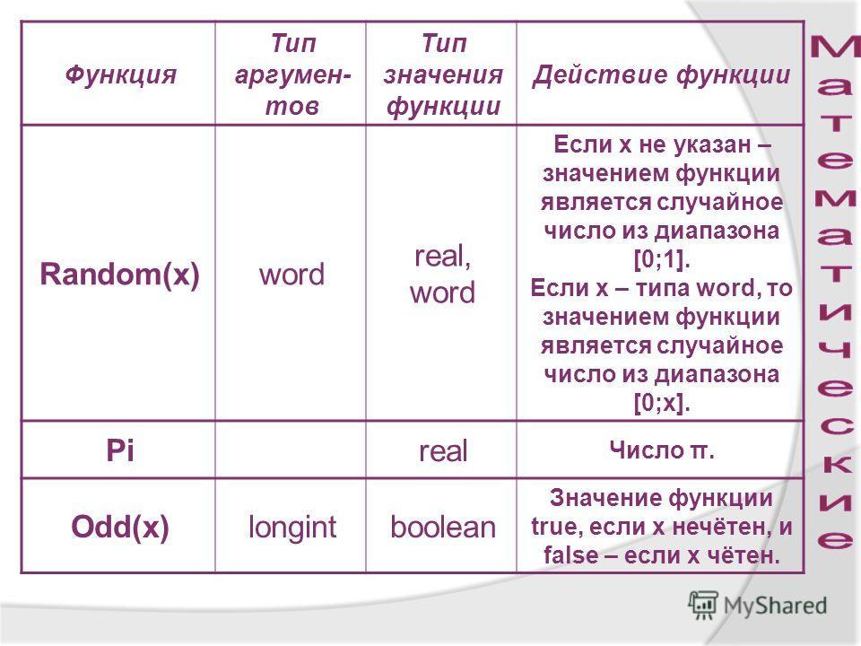 Функция Тип аргумен- тов Тип значения функции Действие функции Random(x)word real, word Если х не указан – значением функции является случайное число из диапазона [0;1]. Если х – типа word, то значением функции является случайное число из диапазона [