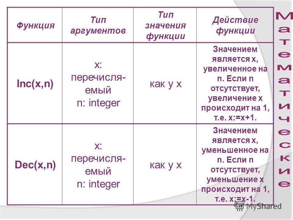 Функция Тип аргументов Тип значения функции Действие функции Inc(x,n) x: перечисля- емый n: integer как у х Значением является х, увеличенное на n. Если n отсутствует, увеличение х происходит на 1, т.е. х:=х+1. Dec(x,n) x: перечисля- емый n: integer