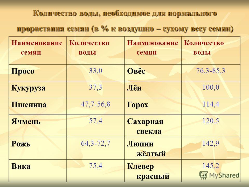 Количество воды, необходимое для нормального прорастания семян (в % к воздушно – сухому весу семян) Наименование семян Количество воды Наименование семян Количество воды Просо 33,0 Овёс 76,3-85,3 Кукуруза 37,3 Лён 100,0 Пшеница 47,7-56,8 Горох 114,4