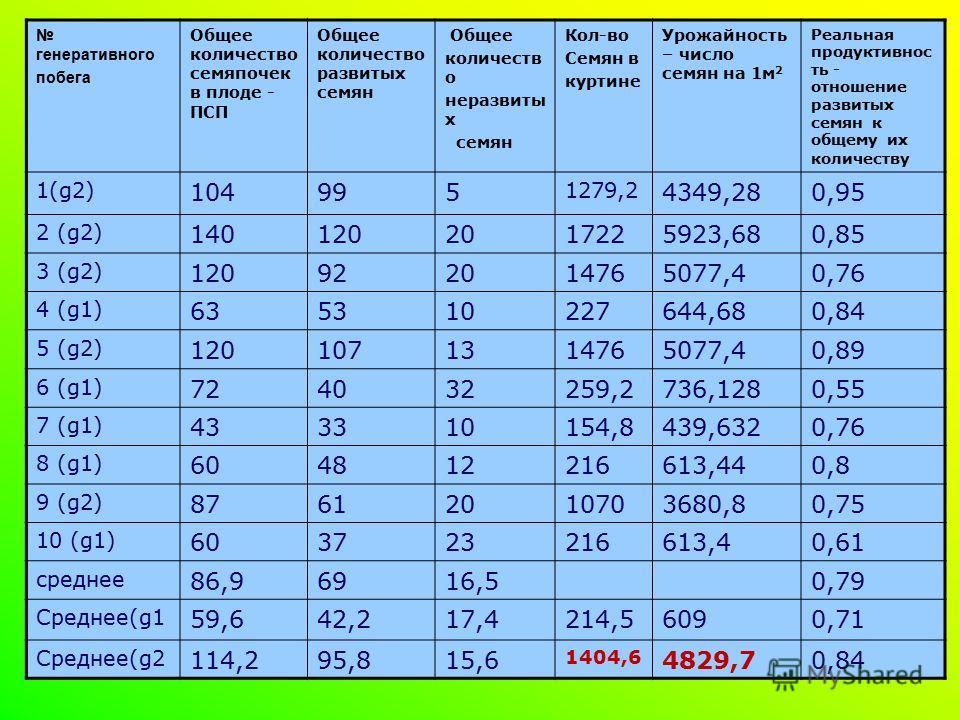 генеративного побега Общее количество семяпочек в плоде - ПСП Общее количество развитых семян Общее количеств о неразвиты х семян Кол-во Семян в куртине Урожайность – число семян на 1м 2 Реальная продуктивнос ть - отношение развитых семян к общему их