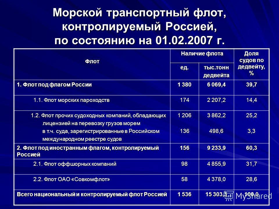 Морской транспортный флот, контролируемый Россией, по состоянию на 01.02.2007 г. Флот Наличие флота Доля судов по дедвейту, % ед.тыс.тонндедвейта 1. Флот под флагом России 1 380 6 069,4 39,7 1.1. Флот морских пароходств 1.1. Флот морских пароходств17