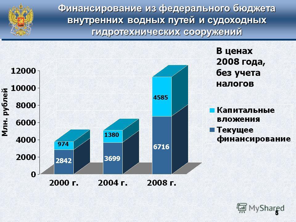 Финансирование из федерального бюджета внутренних водных путей и судоходных гидротехнических сооружений 6716 3699 2842 4585 1380 974 Млн. рублей В ценах 2008 года, без учета налогов 5