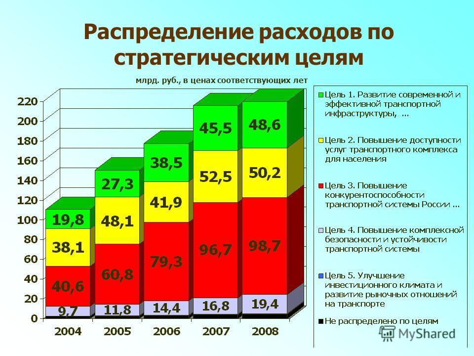 Распределение расходов по стратегическим целям млрд. руб., в ценах соответствующих лет