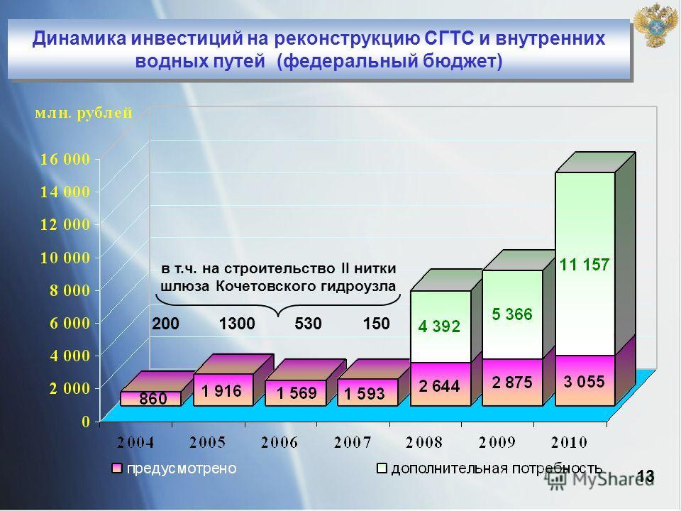 Динамика инвестиций на реконструкцию СГТС и внутренних водных путей (федеральный бюджет) 13 в т.ч. на строительство II нитки шлюза Кочетовского гидроузла 2001300530150