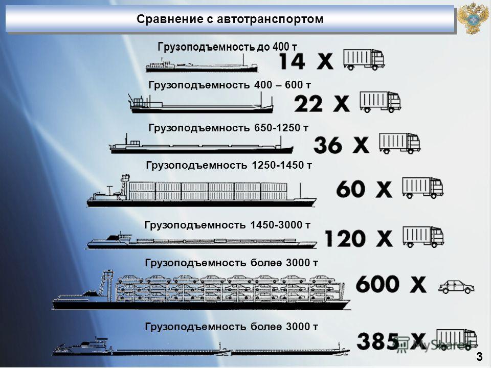 Грузоподъемность до 400 т Грузоподъемность 400 – 600 т Грузоподъемность 650-1250 т Грузоподъемность 1250-1450 т Грузоподъемность 1450-3000 т Грузоподъемность более 3000 т Сравнение с автотранспортом Грузоподъемность более 3000 т 3