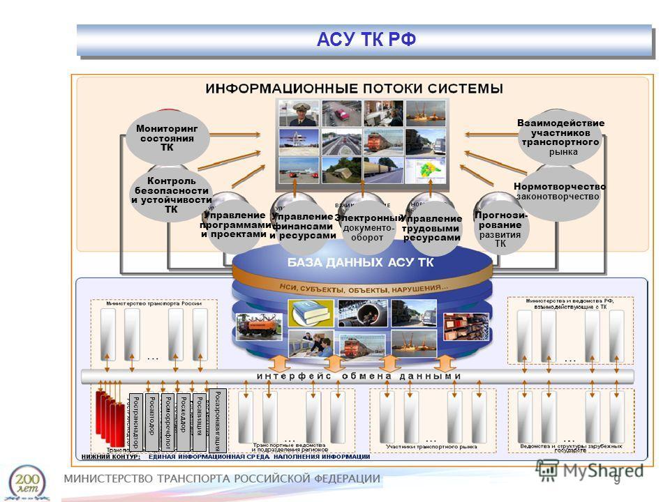 9 АСУ ТК РФ Мониторинг состояния ТК Контроль безопасности и устойчивости ТК Управление программами и проектами Управление финансами и ресурсами Взаимодействие участников транспортного рынка Электронный документо- оборот Нормотворчество законотворчест