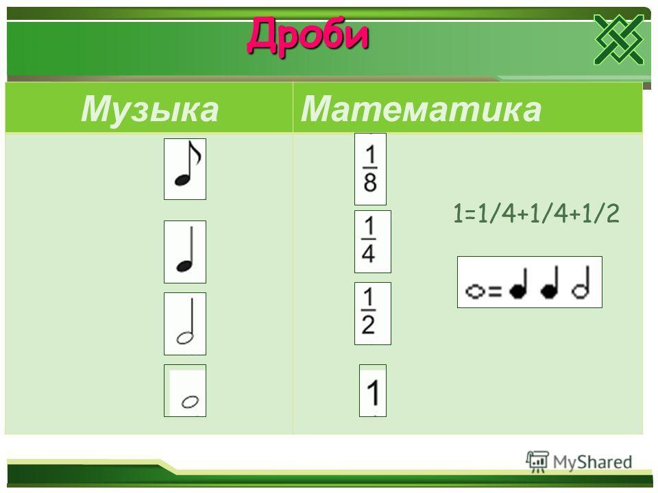 Дроби МузыкаМатематика 1=1/4+1/4+1/2