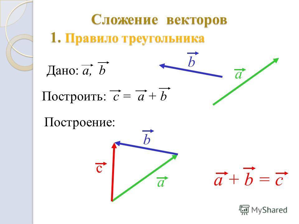 Сложение векторов 1. Правило треугольника a a + b = c Дано: a, b Построить: c = a + b Построение: a b с b