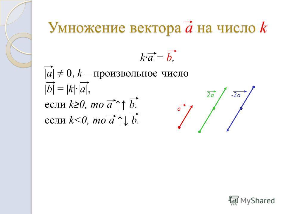 Умножение вектора a на число k k·a = b, |a| 0, k – произвольное число |b| = |k|·|a|, если k 0, то a b. если k