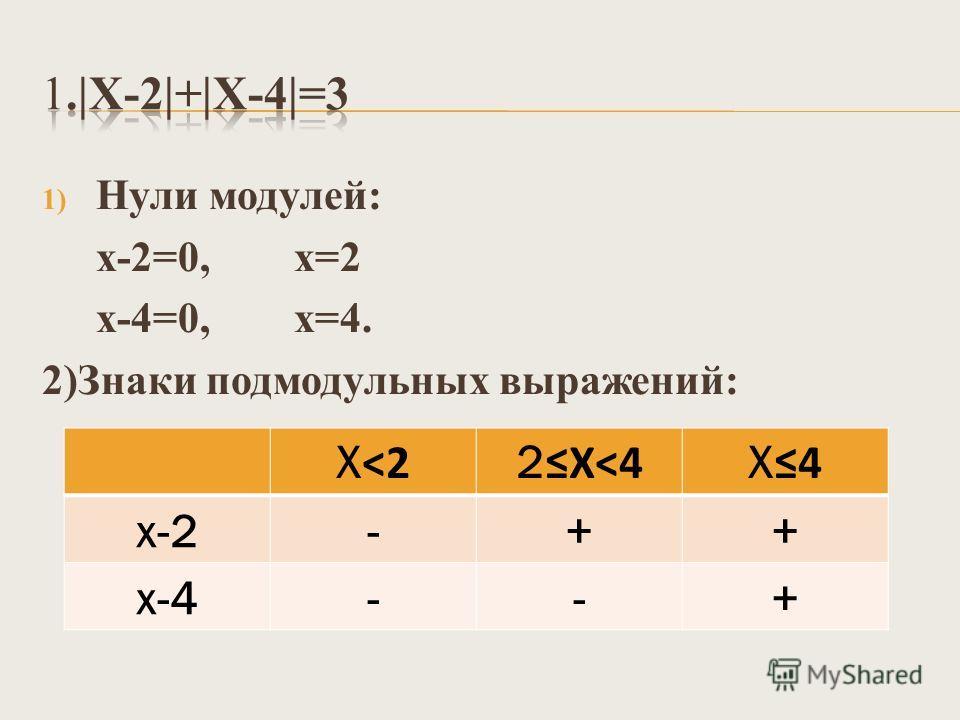 1) Нули модулей: х-2=0, х=2 х-4=0, х=4. 2)Знаки подмодульных выражений: Х