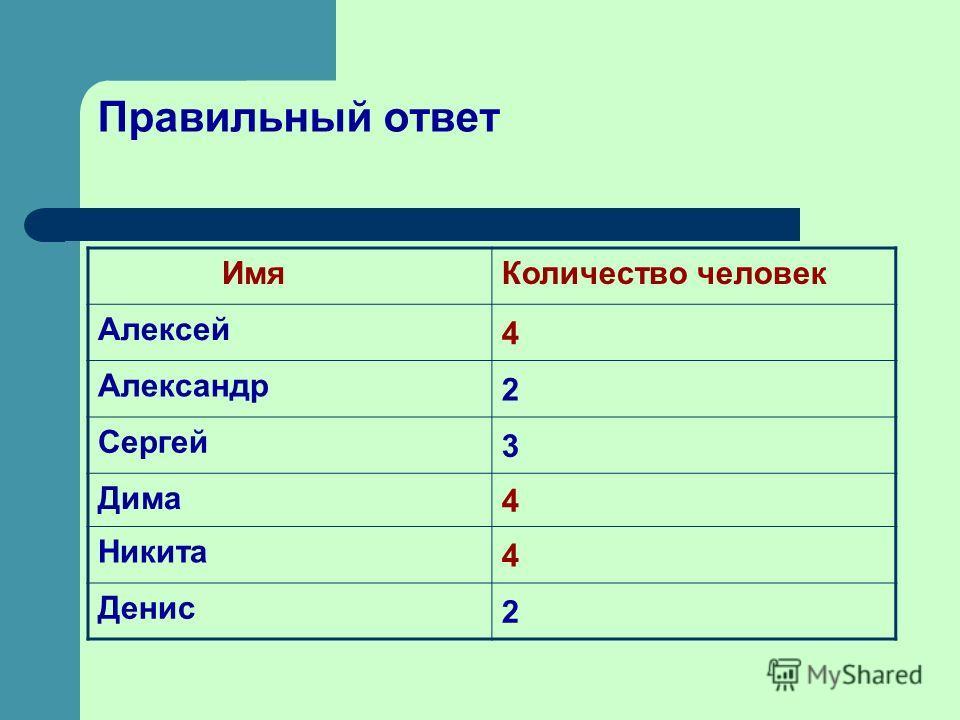 Правильный ответ ИмяКоличество человек Алексей 4 Александр 2 Сергей 3 Дима 4 Никита 4 Денис 2