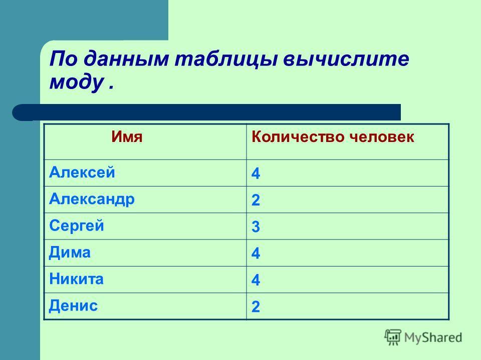 По данным таблицы вычислите моду. ИмяКоличество человек Алексей 4 Александр 2 Сергей 3 Дима 4 Никита 4 Денис 2