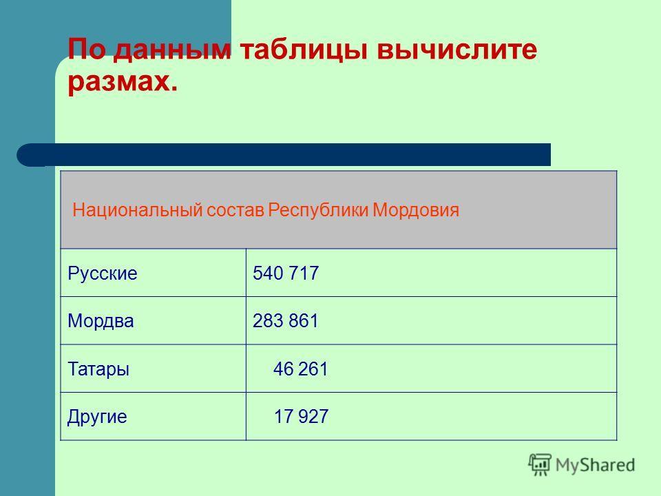 По данным таблицы вычислите размах. Национальный состав Республики Мордовия Русские540 717 Мордва283 861 Татары 46 261 Другие 17 927