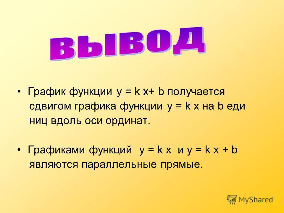 График функции у = k x+ b получается сдвигом графика функции у = k x на b еди ниц вдоль оси ординат. Графиками функций у = k x и у = k x + b являются параллельные прямые.
