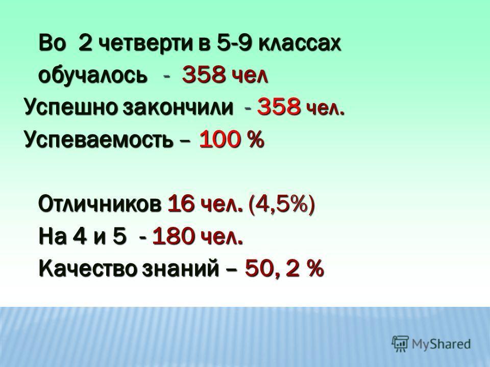 Во 2 четверти в 5-9 классах обучалось - 358 чел Успешно закончили - 358 чел. Успешно закончили - 358 чел. Успеваемость – 100 % Успеваемость – 100 % Отличников 16 чел. (4,5%) На 4 и 5 - 180 чел. Качество знаний – 50, 2 %