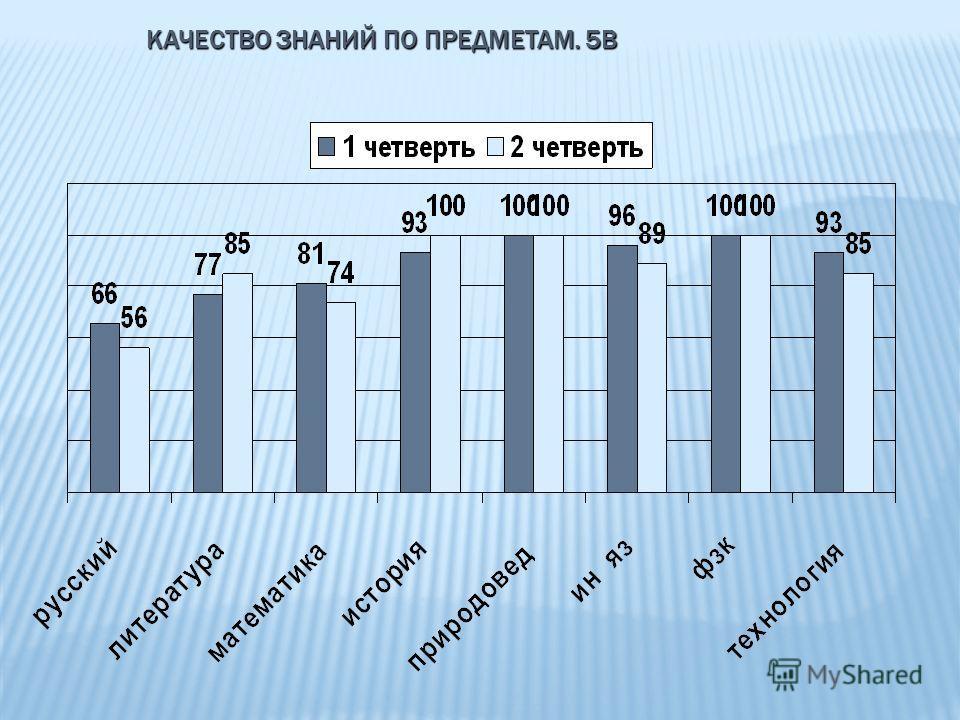 КАЧЕСТВО ЗНАНИЙ ПО ПРЕДМЕТАМ. 5В