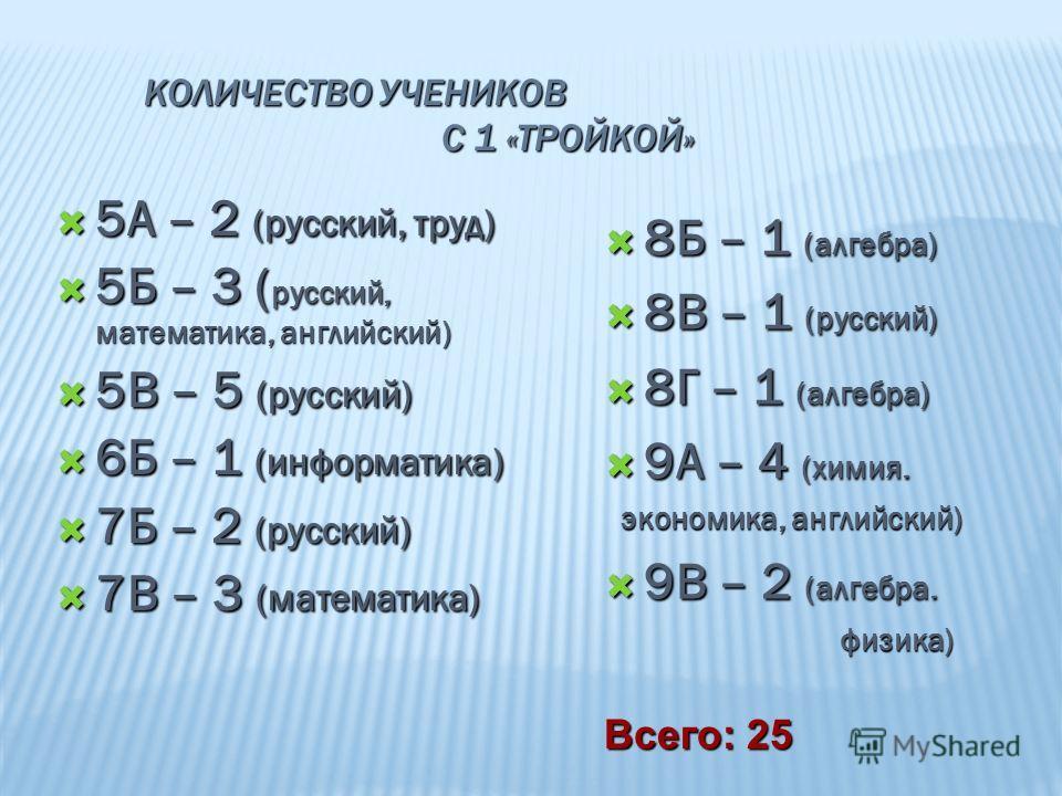 КОЛИЧЕСТВО УЧЕНИКОВ С 1 «ТРОЙКОЙ» 5А – 2 (русский, труд) 5А – 2 (русский, труд) 5Б – 3 ( русский, математика, английский) 5Б – 3 ( русский, математика, английский) 5В – 5 (русский) 5В – 5 (русский) 6Б – 1 (информатика) 6Б – 1 (информатика) 7Б – 2 (ру