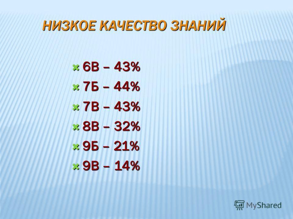 НИЗКОЕ КАЧЕСТВО ЗНАНИЙ 6В – 43% 6В – 43% 7Б – 44% 7Б – 44% 7В – 43% 7В – 43% 8В – 32% 8В – 32% 9Б – 21% 9Б – 21% 9В – 14% 9В – 14%