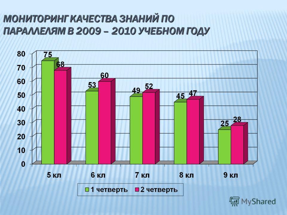 МОНИТОРИНГ КАЧЕСТВА ЗНАНИЙ ПО ПАРАЛЛЕЛЯМ В 2009 – 2010 УЧЕБНОМ ГОДУ