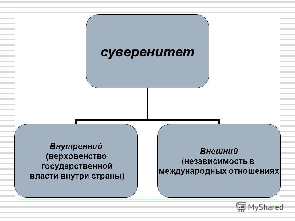 суверенитет Внутренний (верховенство государственной власти внутри страны) Внешний (независимость в международных отношениях