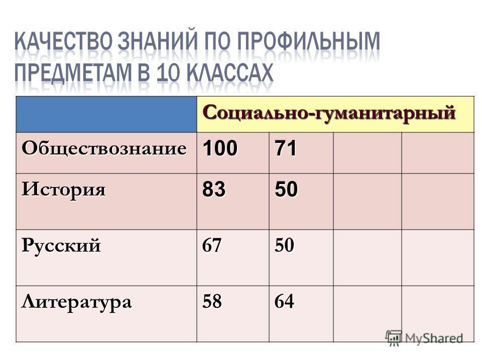 Социально-гуманитарныйОбществознание10071 История8350 Русский6750 Литература5864