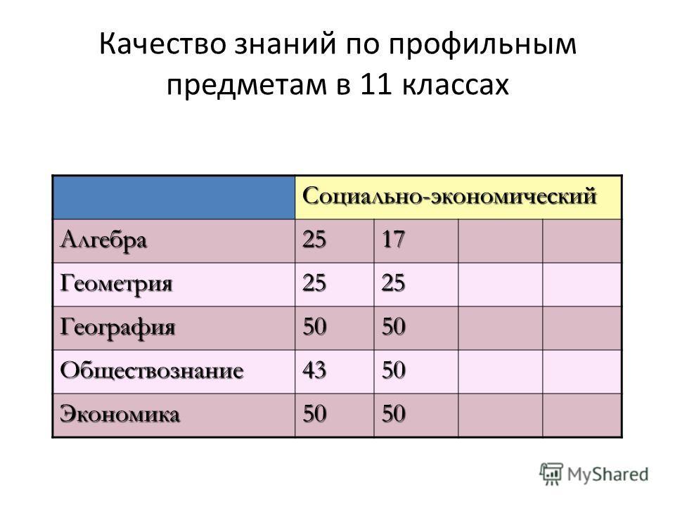 Качество знаний по профильным предметам в 11 классах Социально-экономический Алгебра2517 Геометрия2525 География5050 Обществознание4350 Экономика5050