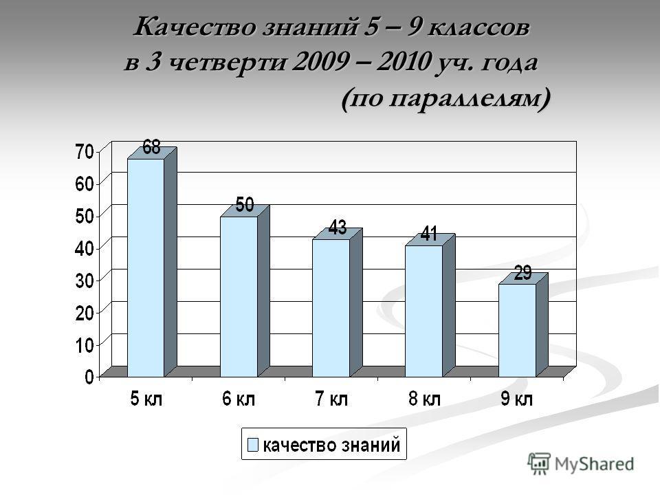 Качество знаний 5 – 9 классов в 3 четверти 2009 – 2010 уч. года (по параллелям)