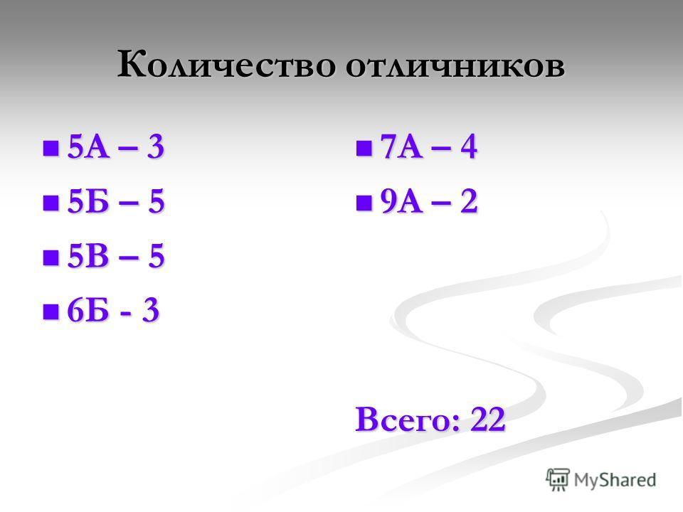Количество отличников 5А – 3 5А – 3 5Б – 5 5Б – 5 5В – 5 5В – 5 6Б - 3 6Б - 3 7А – 4 9А – 2 Всего: 22