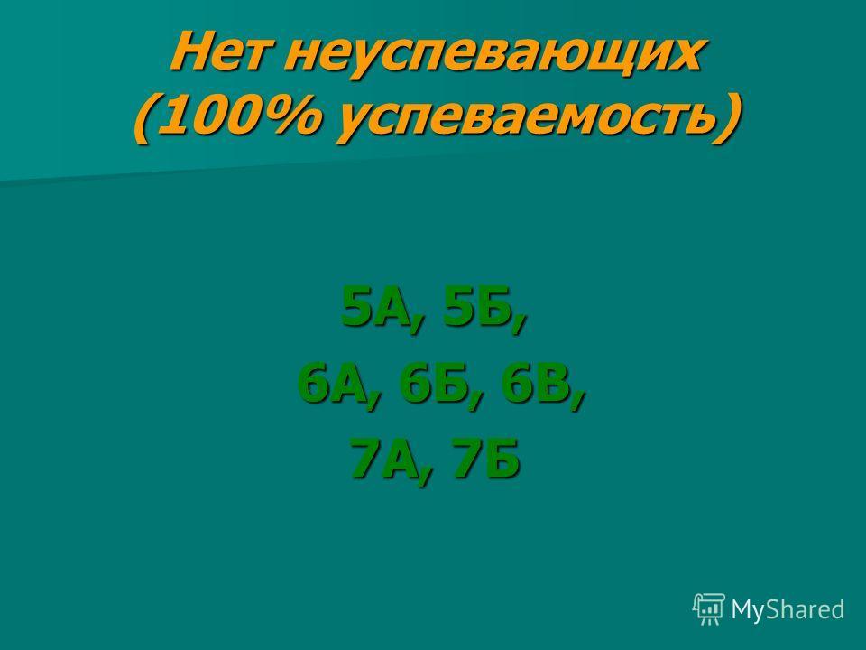 Нет неуспевающих (100% успеваемость) 5А, 5Б, 6А, 6Б, 6В, 6А, 6Б, 6В, 7А, 7Б