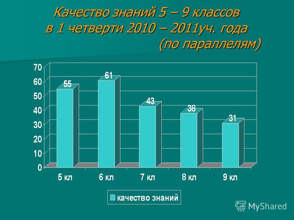 Качество знаний 5 – 9 классов в 1 четверти 2010 – 2011уч. года (по параллелям)