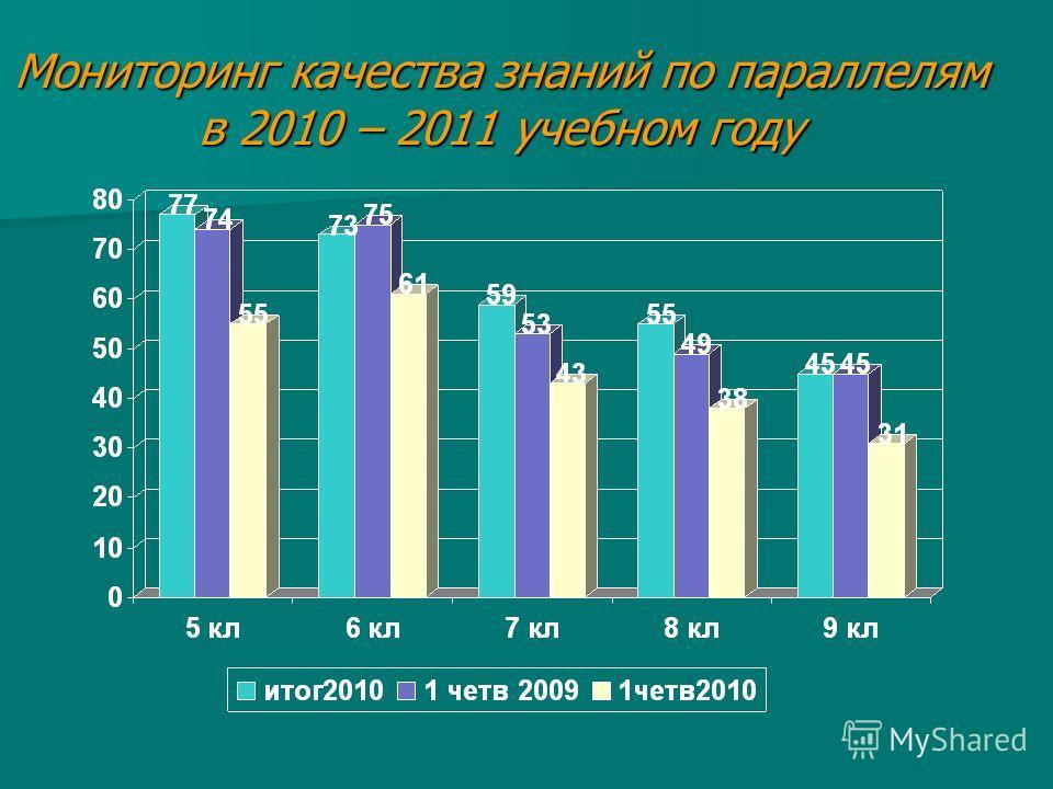 Мониторинг качества знаний по параллелям в 2010 – 2011 учебном году