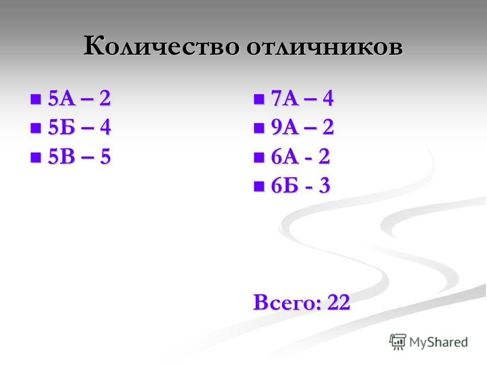 Количество отличников 5А – 2 5А – 2 5Б – 4 5Б – 4 5В – 5 5В – 5 7А – 4 9А – 2 6А - 2 6Б - 3 Всего: 22
