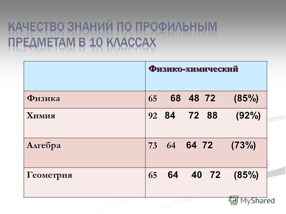 Физико-химическийФизика 65 68 48 72 (85%) Химия 92 84 72 88 (92%) Алгебра 73 64 64 72 (73%) Геометрия 65 64 40 72 (85%)