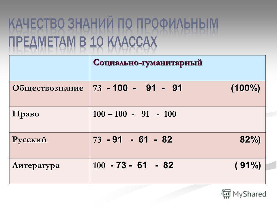 Социально-гуманитарныйОбществознание 73 - 100 - 91 - 91 (100%) Право 100 – 100 - 91 - 100 Русский 73 - 91 - 61 - 82 82%) Литература 100 - 73 - 61 - 82 ( 91%)