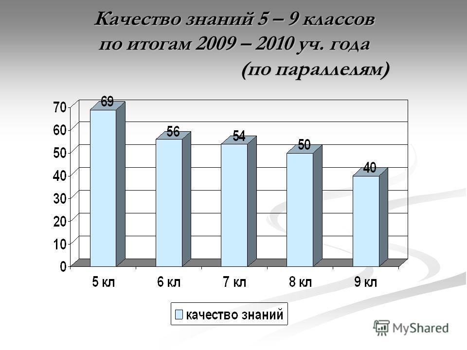 Качество знаний 5 – 9 классов по итогам 2009 – 2010 уч. года (по параллелям)