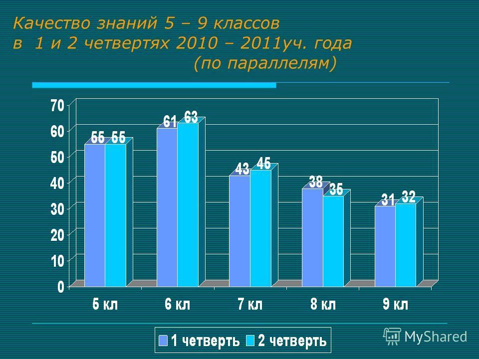 Качество знаний 5 – 9 классов в 1 и 2 четвертях 2010 – 2011уч. года (по параллелям)